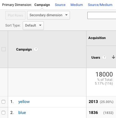 utm parameter in google analytics
