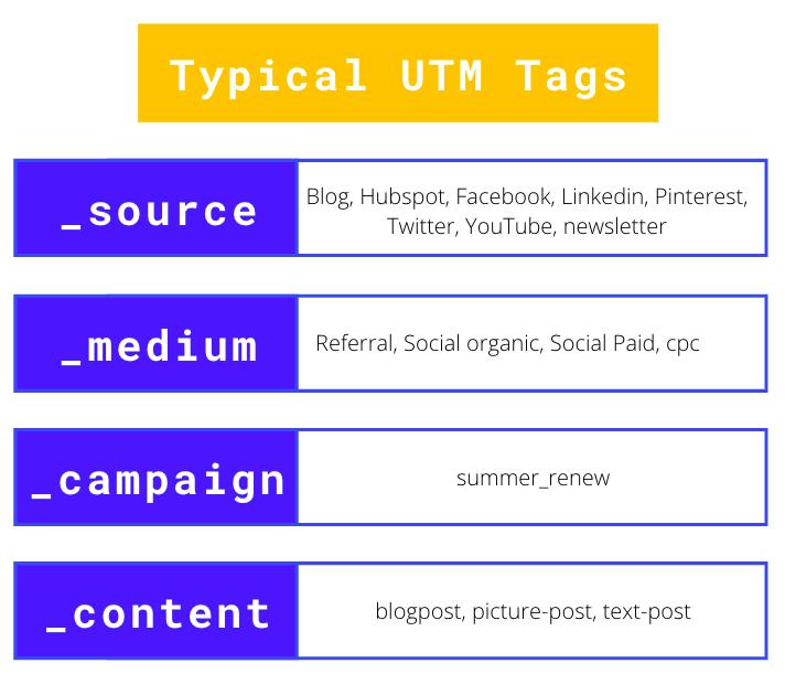 examples utm social media