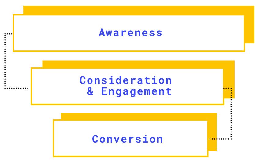 social media funnel KPI